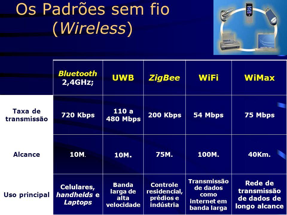 6. Barramentos externos (portas/ interfaces) 6.4 USB (Universal Serial Bus) 127 equipamentos; 6.5 FireWire Rápido; 63 equipamentos
