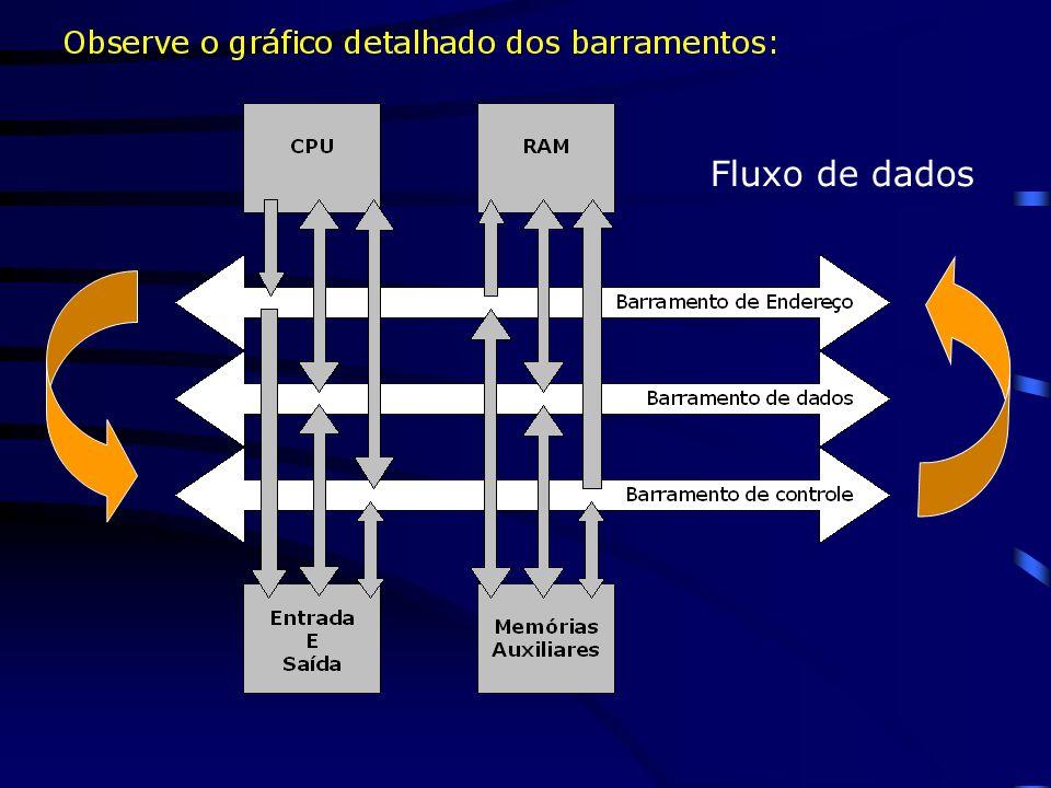 1.2.1B_Dados Tráfego de dados manipulados pela CPU; 1.2.2B_Endereço Caminho das informações localizadas na memória RAM (máximo 4GB) 1.2.3B_Controle Tr