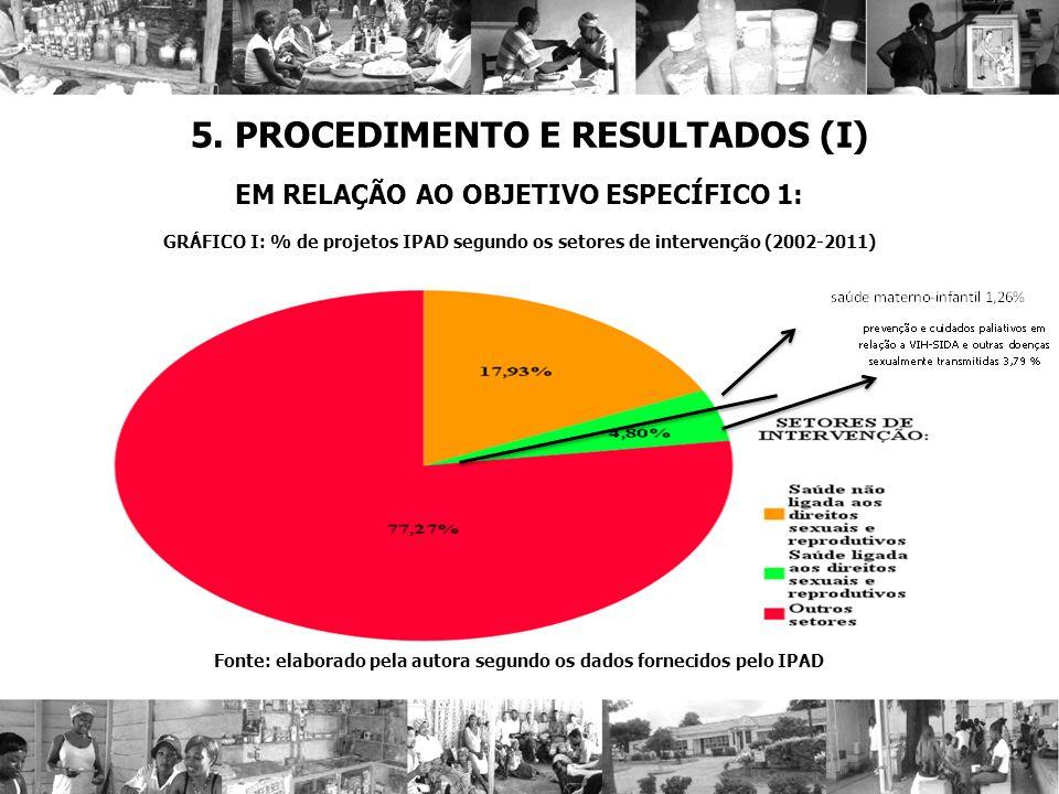 5. PROCEDIMENTO E RESULTADOS (I) EM RELAÇÃO AO OBJETIVO ESPECÍFICO 1: GRÁFICO I: % de projetos IPAD segundo os setores de intervenção (2002-2011) Font