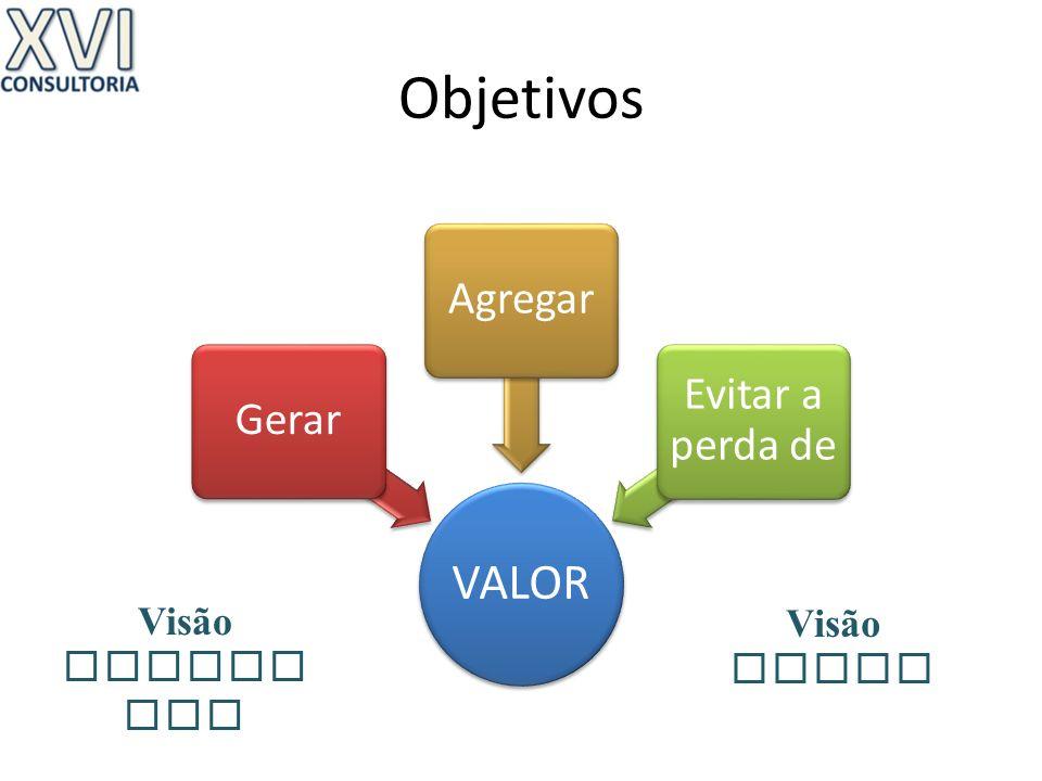 Objetivos VALOR GerarAgregar Evitar a perda de Visão Geral Visão Detalh ada