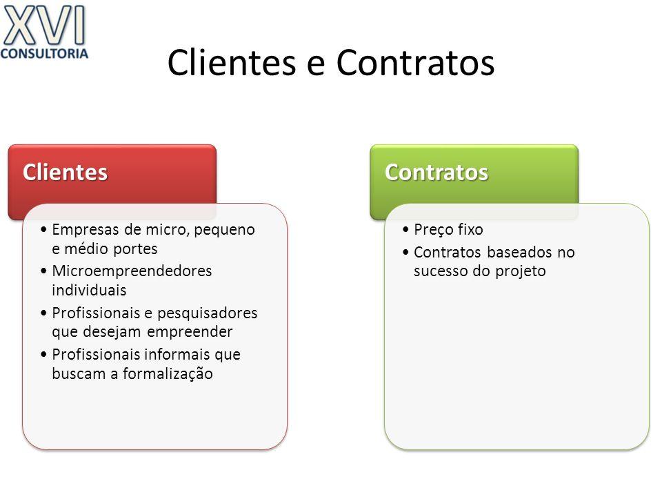 Clientes e ContratosClientes Empresas de micro, pequeno e médio portes Microempreendedores individuais Profissionais e pesquisadores que desejam empre