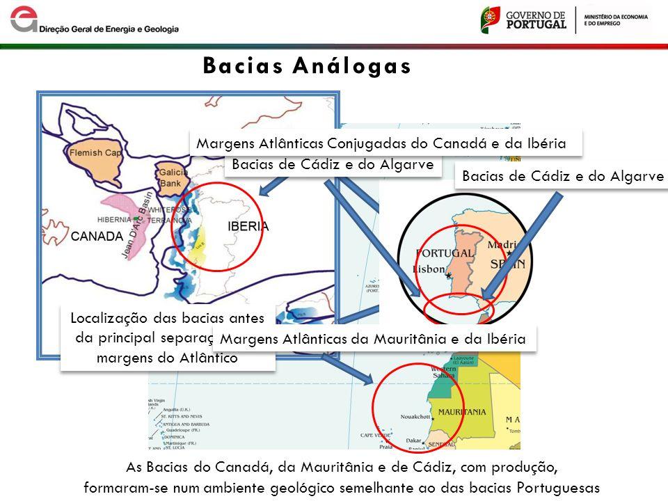 Bacias de Cádiz e do Algarve Margens Atlânticas Conjugadas do Canadá e da Ibéria Localização das bacias antes da principal separação das margens do At