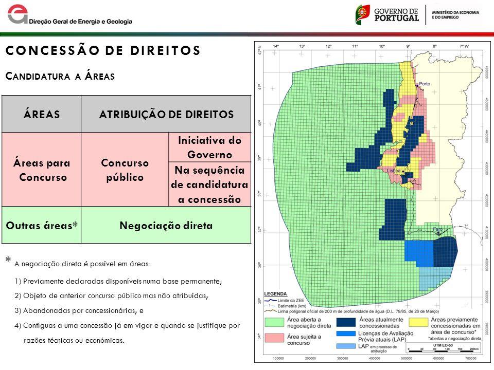 ÁREASATRIBUIÇÃO DE DIREITOS Áreas para Concurso Concurso público Iniciativa do Governo Na sequência de candidatura a concessão Outras áreas*Negociação