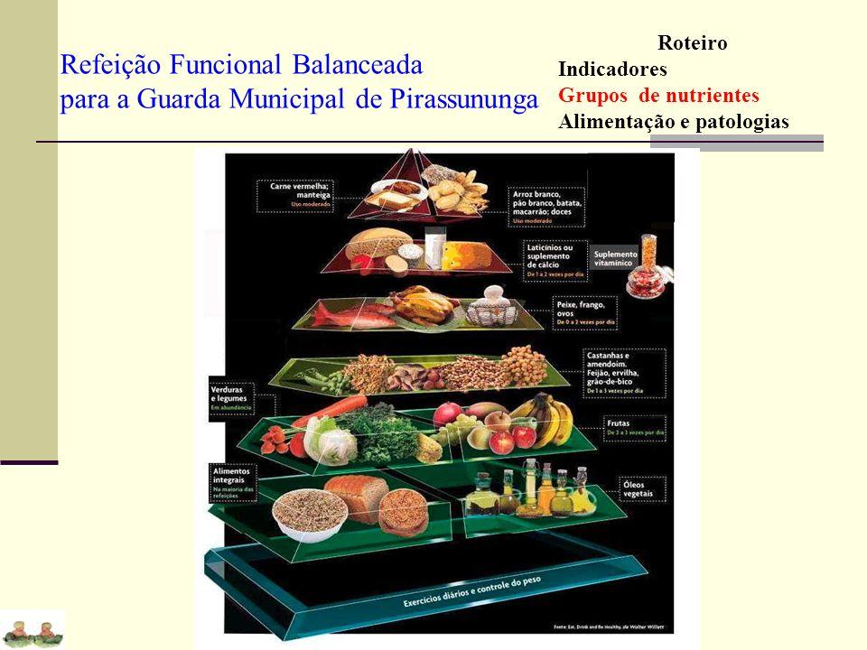 Refeição Funcional Balanceada para a Guarda Municipal de Pirassununga Roteiro Indicadores Grupos de nutrientes Alimentação e patologias