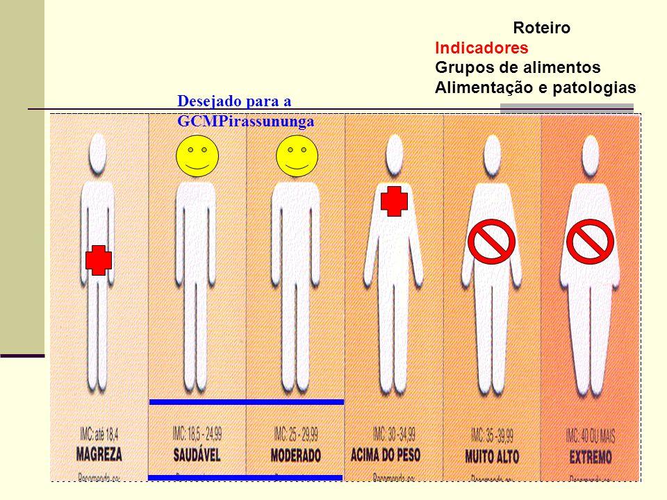 Roteiro Indicadores Grupos de nutrientes Alimentação e patologias RAZÃO CINTURA / QUADRIL RISCO Homem: maior que 0,94 Mulher: maior que 0,80 Exemplo: 85 cm de cintura / 105 cm de quadril = 0.81 Andróide Ginóide