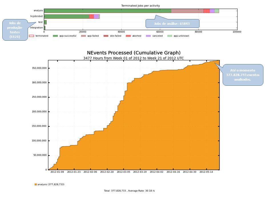 Jobs de análise: 65843 Jobs de produção- testes (1121) Até o momento 377.828.733 eventos analisados.