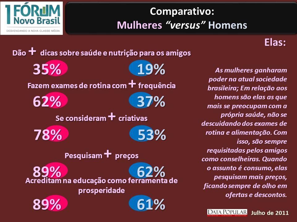 Comparativo: Mulheres versus Homens Comparativo: Elas: Dão + dicas sobre saúde e nutrição para os amigos Fazem exames de rotina com + frequência Se consideram + criativas Pesquisam + preços 35% 62% 78% 89% 89% 19% 37% 53% 62% 61% Acreditam na educação como ferramenta de prosperidade Julho de 2011 As mulheres ganharam poder na atual sociedade brasileira; Em relação aos homens são elas as que mais se preocupam com a própria saúde, não se descuidando dos exames de rotina e alimentação.