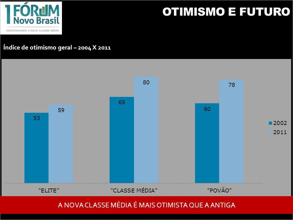 OTIMISMO E FUTURO Índice de otimismo geral – 2004 X 2011 A NOVA CLASSE MÉDIA É MAIS OTIMISTA QUE A ANTIGA