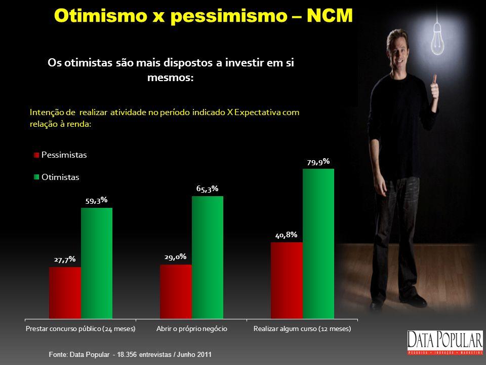 Otimismo x pessimismo – NCM Intenção de realizar atividade no período indicado X Expectativa com relação à renda: Fonte: Data Popular - 18.356 entrevistas / Junho 2011 Os otimistas são mais dispostos a investir em si mesmos: