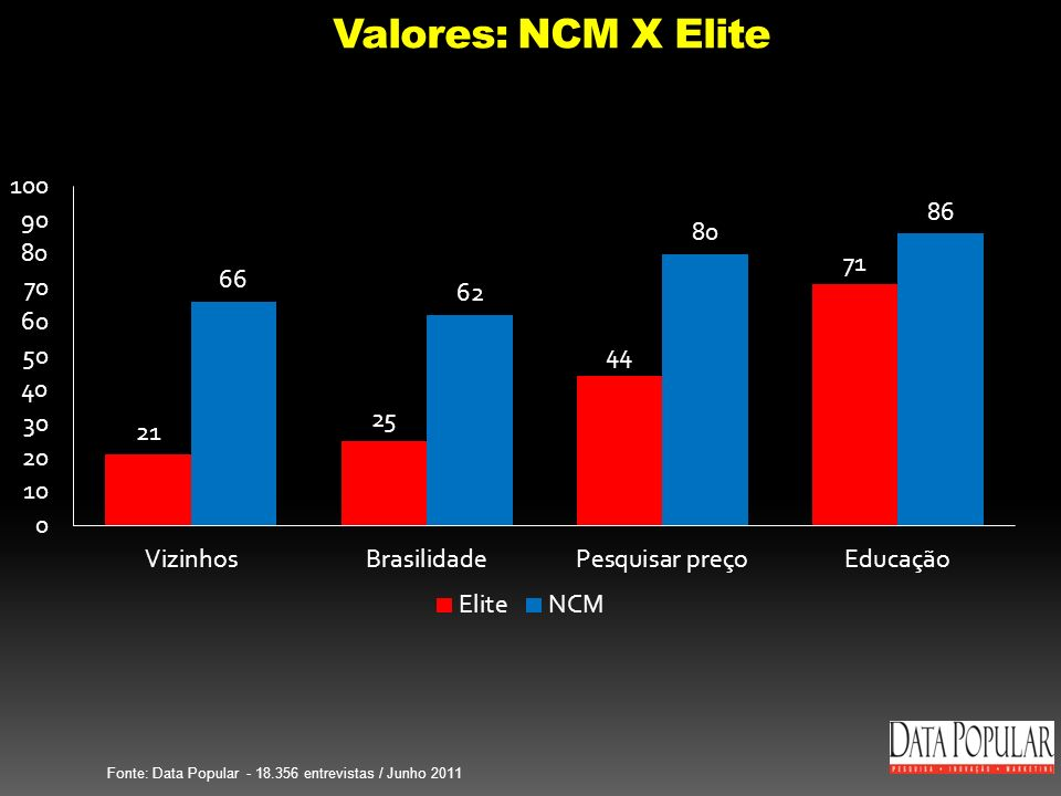 Valores: NCM X Elite Fonte: Data Popular - 18.356 entrevistas / Junho 2011