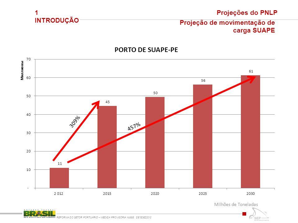 1 INTRODUÇÃO REFORMA DO SETOR PORTUÁRIO – MEDIDA PROVISÓRIA No595, DE 6DEZ2012 Projeções do PNLP Projeção de movimentação de carga SUAPE Milhões de Toneladas 457% 309%