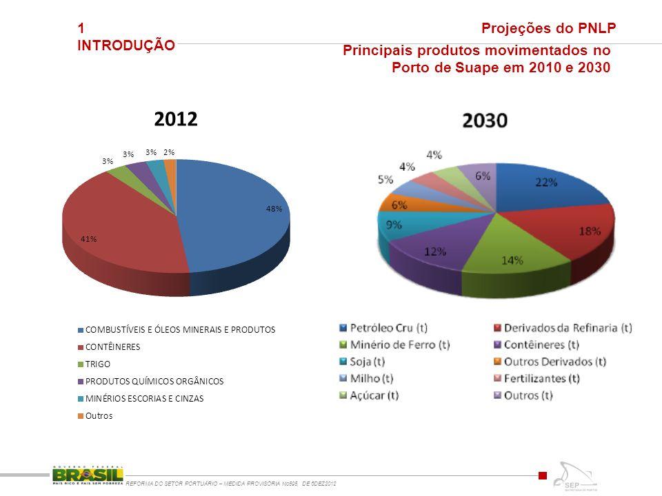 1 INTRODUÇÃO REFORMA DO SETOR PORTUÁRIO – MEDIDA PROVISÓRIA No595, DE 6DEZ2012 Projeções do PNLP Principais produtos movimentados no Porto de Suape em 2010 e 2030
