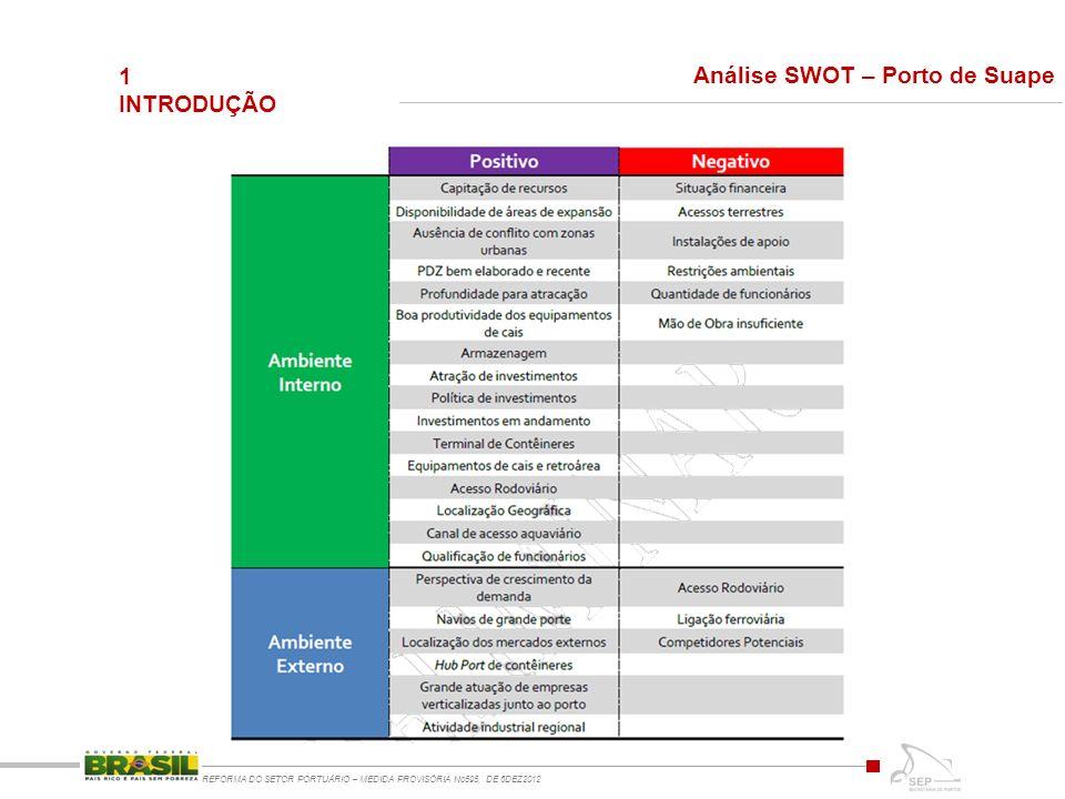 REFORMA DO SETOR PORTUÁRIO – MEDIDA PROVISÓRIA No595, DE 6DEZ2012 1 INTRODUÇÃO Análise SWOT – Porto de Suape