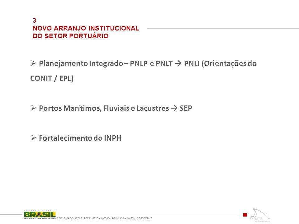 3 NOVO ARRANJO INSTITUCIONAL DO SETOR PORTUÁRIO REFORMA DO SETOR PORTUÁRIO – MEDIDA PROVISÓRIA No595, DE 6DEZ2012 Planejamento Integrado – PNLP e PNLT PNLI (Orientações do CONIT / EPL) Portos Marítimos, Fluviais e Lacustres SEP Fortalecimento do INPH