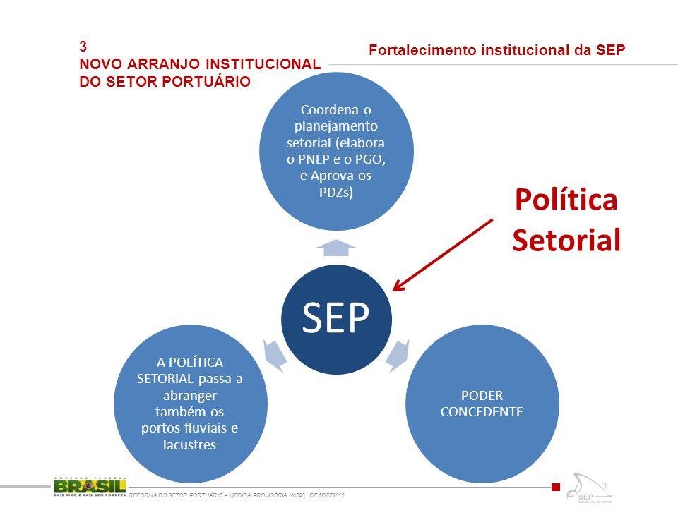 3 NOVO ARRANJO INSTITUCIONAL DO SETOR PORTUÁRIO REFORMA DO SETOR PORTUÁRIO – MEDIDA PROVISÓRIA No595, DE 6DEZ2012 SEP Coordena o planejamento setorial (elabora o PNLP e o PGO, e Aprova os PDZs) PODER CONCEDENTE A POLÍTICA SETORIAL passa a abranger também os portos fluviais e lacustres Fortalecimento institucional da SEP Política Setorial