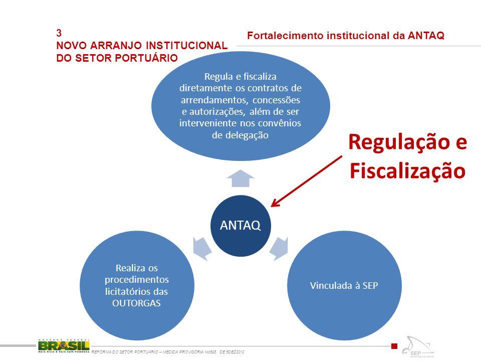3 NOVO ARRANJO INSTITUCIONAL DO SETOR PORTUÁRIO REFORMA DO SETOR PORTUÁRIO – MEDIDA PROVISÓRIA No595, DE 6DEZ2012 ANTAQ Regula e fiscaliza diretamente os contratos de arrendamentos, concessões e autorizações, além de ser interveniente nos convênios de delegação Vinculada à SEP Realiza os procedimentos licitatórios das OUTORGAS Fortalecimento institucional da ANTAQ Regulação e Fiscalização