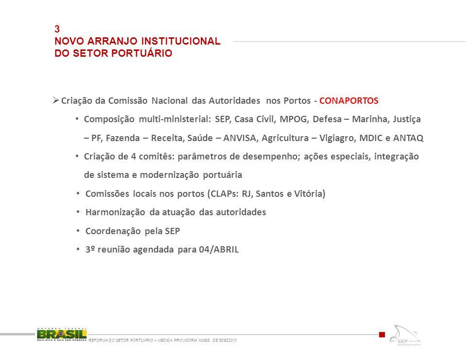 3 NOVO ARRANJO INSTITUCIONAL DO SETOR PORTUÁRIO REFORMA DO SETOR PORTUÁRIO – MEDIDA PROVISÓRIA No595, DE 6DEZ2012 Criação da Comissão Nacional das Aut