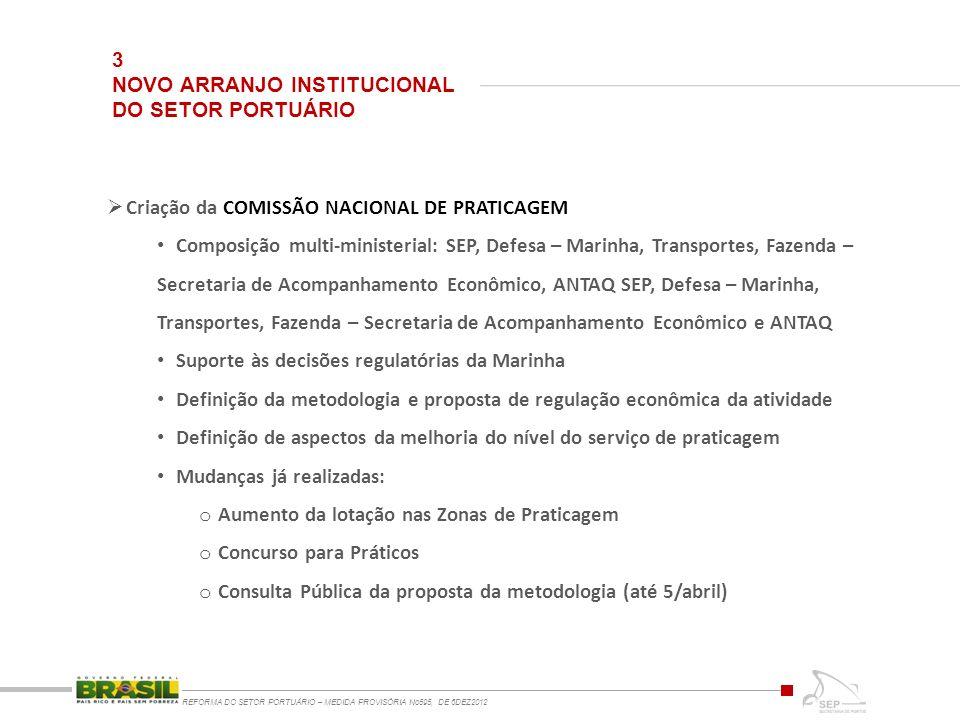 3 NOVO ARRANJO INSTITUCIONAL DO SETOR PORTUÁRIO REFORMA DO SETOR PORTUÁRIO – MEDIDA PROVISÓRIA No595, DE 6DEZ2012 Criação da COMISSÃO NACIONAL DE PRATICAGEM Composição multi-ministerial: SEP, Defesa – Marinha, Transportes, Fazenda – Secretaria de Acompanhamento Econômico, ANTAQ SEP, Defesa – Marinha, Transportes, Fazenda – Secretaria de Acompanhamento Econômico e ANTAQ Suporte às decisões regulatórias da Marinha Definição da metodologia e proposta de regulação econômica da atividade Definição de aspectos da melhoria do nível do serviço de praticagem Mudanças já realizadas: o Aumento da lotação nas Zonas de Praticagem o Concurso para Práticos o Consulta Pública da proposta da metodologia (até 5/abril)