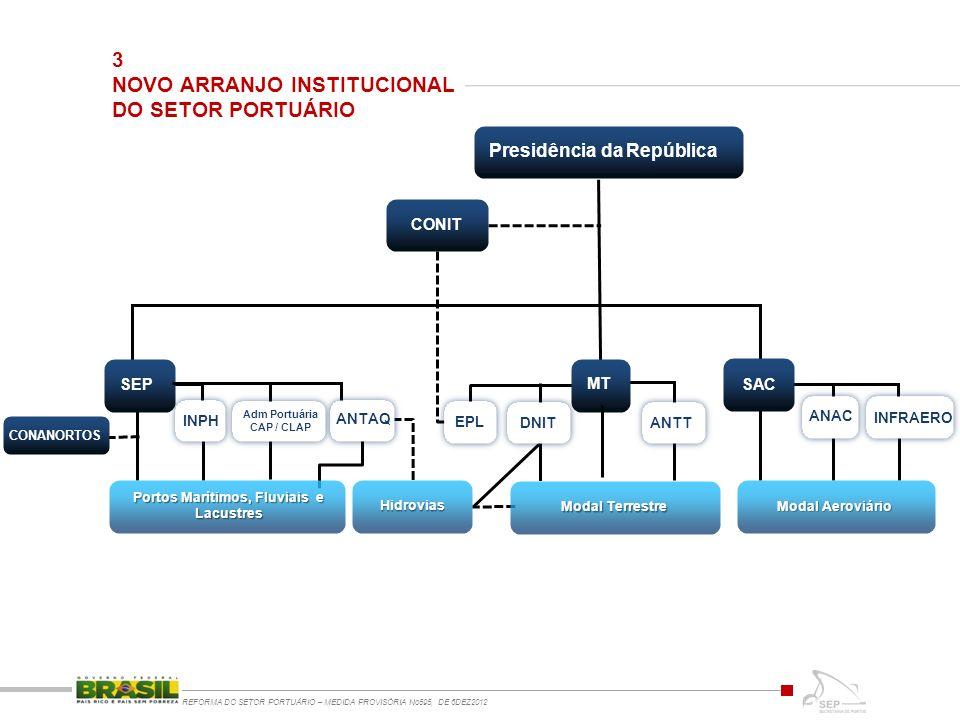 3 NOVO ARRANJO INSTITUCIONAL DO SETOR PORTUÁRIO REFORMA DO SETOR PORTUÁRIO – MEDIDA PROVISÓRIA No595, DE 6DEZ2012 Presidência da República CONIT SAC ANAC INPH EPL SEP INFRAERO Modal Aeroviário CONANORTOS Hidrovias MT ANTAQ ANTT DNIT Modal Terrestre Adm Portuária CAP / CLAP Portos Marítimos, Fluviais e Lacustres