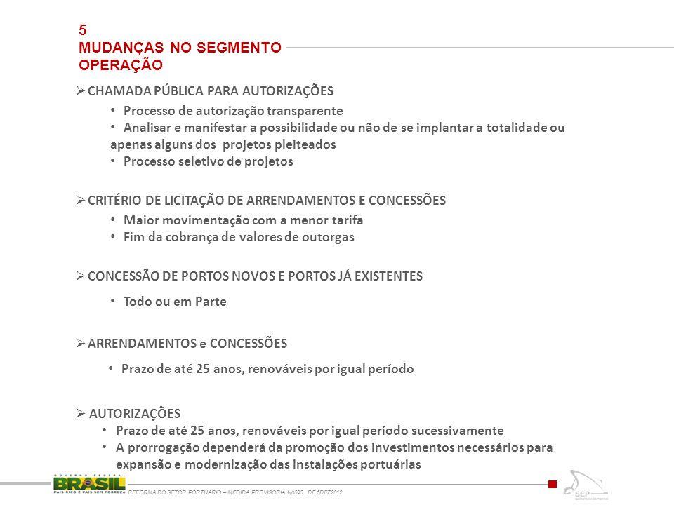 5 MUDANÇAS NO SEGMENTO OPERAÇÃO REFORMA DO SETOR PORTUÁRIO – MEDIDA PROVISÓRIA No595, DE 6DEZ2012 CHAMADA PÚBLICA PARA AUTORIZAÇÕES Processo de autori