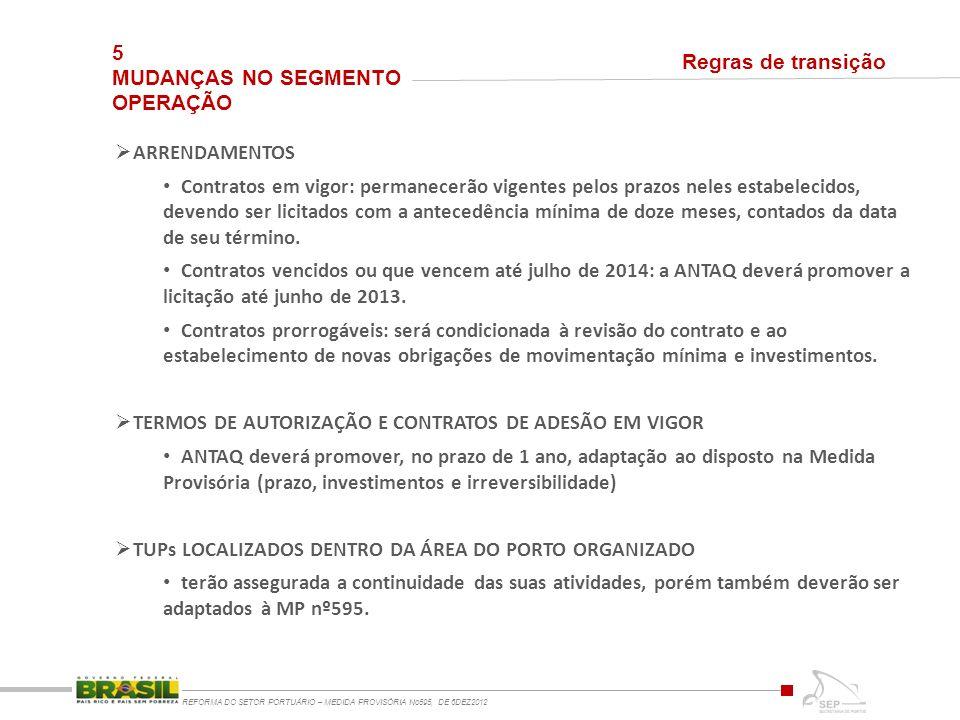 5 MUDANÇAS NO SEGMENTO OPERAÇÃO REFORMA DO SETOR PORTUÁRIO – MEDIDA PROVISÓRIA No595, DE 6DEZ2012 Regras de transição ARRENDAMENTOS Contratos em vigor