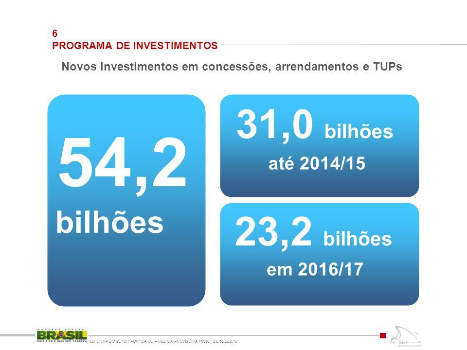 bilhões 54,2 31,0 bilhões em 2016/17 até 2014/15 23,2 bilhões Novos investimentos em concessões, arrendamentos e TUPs 6 PROGRAMA DE INVESTIMENTOS REFORMA DO SETOR PORTUÁRIO – MEDIDA PROVISÓRIA No595, DE 6DEZ2012