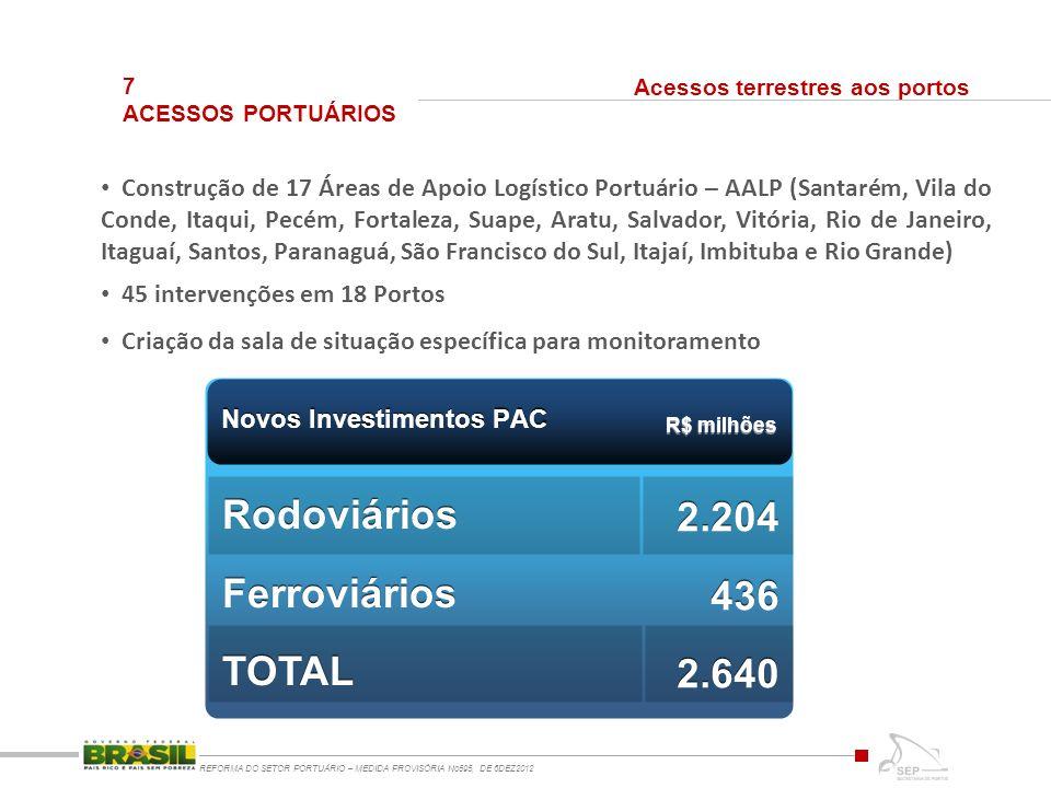 7 ACESSOS PORTUÁRIOS REFORMA DO SETOR PORTUÁRIO – MEDIDA PROVISÓRIA No595, DE 6DEZ2012 Acessos terrestres aos portos Construção de 17 Áreas de Apoio L