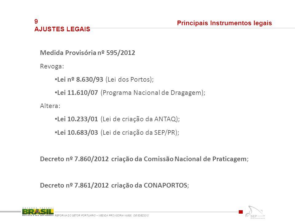 9 AJUSTES LEGAIS REFORMA DO SETOR PORTUÁRIO – MEDIDA PROVISÓRIA No595, DE 6DEZ2012 Principais Instrumentos legais Medida Provisória nº 595/2012 Revoga