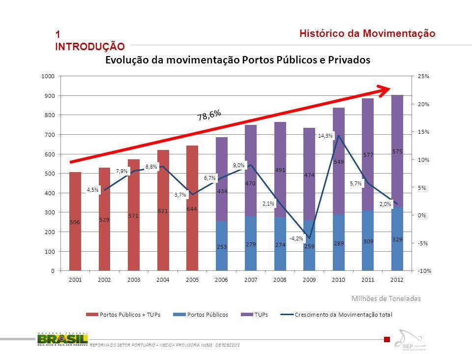 1 INTRODUÇÃO REFORMA DO SETOR PORTUÁRIO – MEDIDA PROVISÓRIA No595, DE 6DEZ2012 Histórico da Movimentação Milhões de Toneladas 78,6%