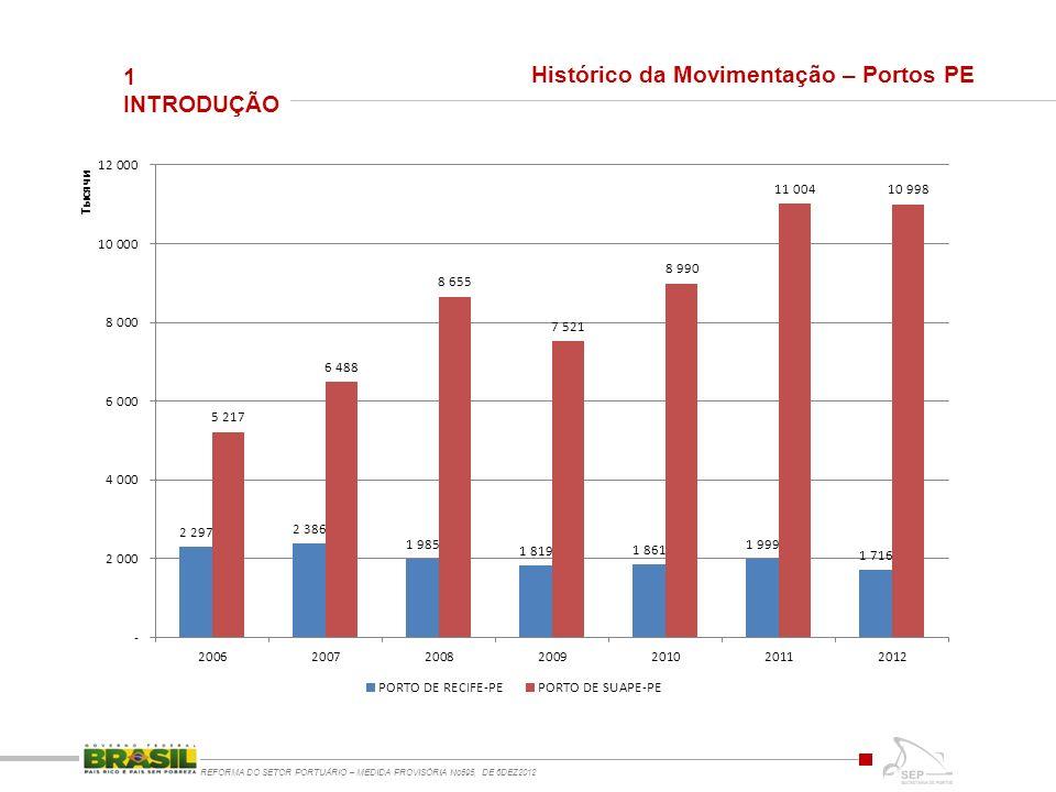 1 INTRODUÇÃO REFORMA DO SETOR PORTUÁRIO – MEDIDA PROVISÓRIA No595, DE 6DEZ2012 Histórico da Movimentação – Portos PE
