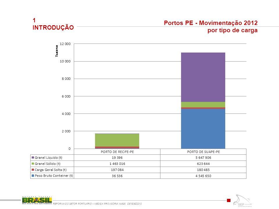 1 INTRODUÇÃO REFORMA DO SETOR PORTUÁRIO – MEDIDA PROVISÓRIA No595, DE 6DEZ2012 Portos PE - Movimentação 2012 por tipo de carga