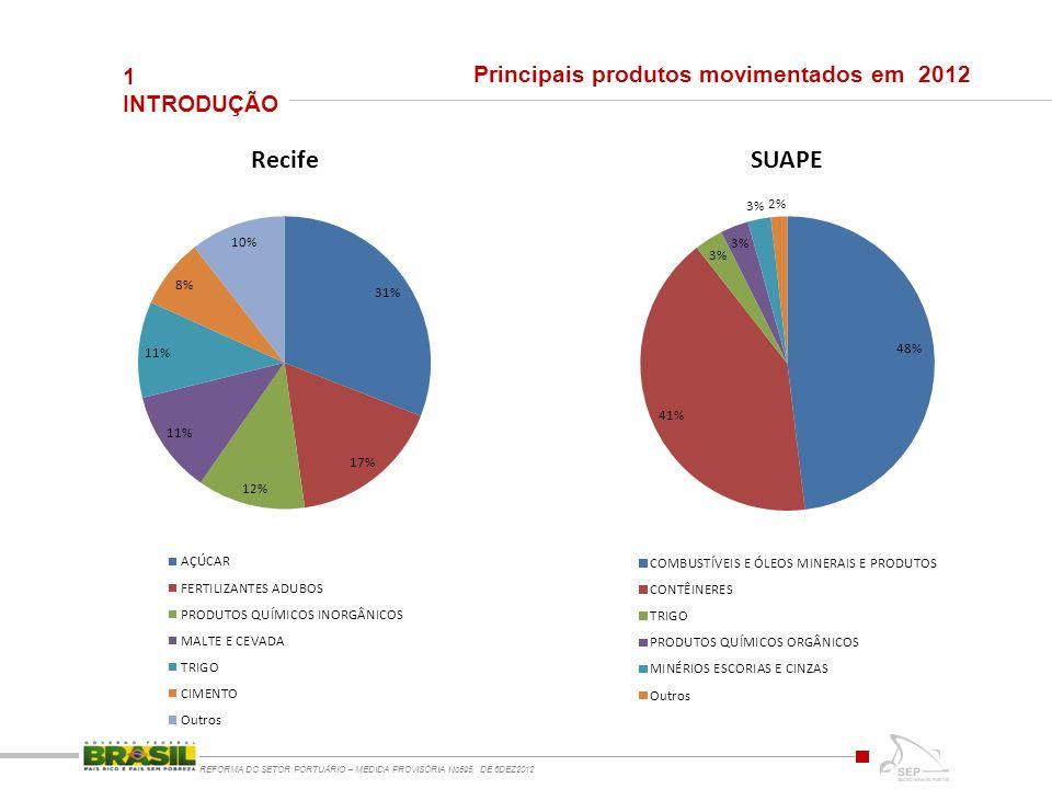 1 INTRODUÇÃO REFORMA DO SETOR PORTUÁRIO – MEDIDA PROVISÓRIA No595, DE 6DEZ2012 Principais produtos movimentados em 2012