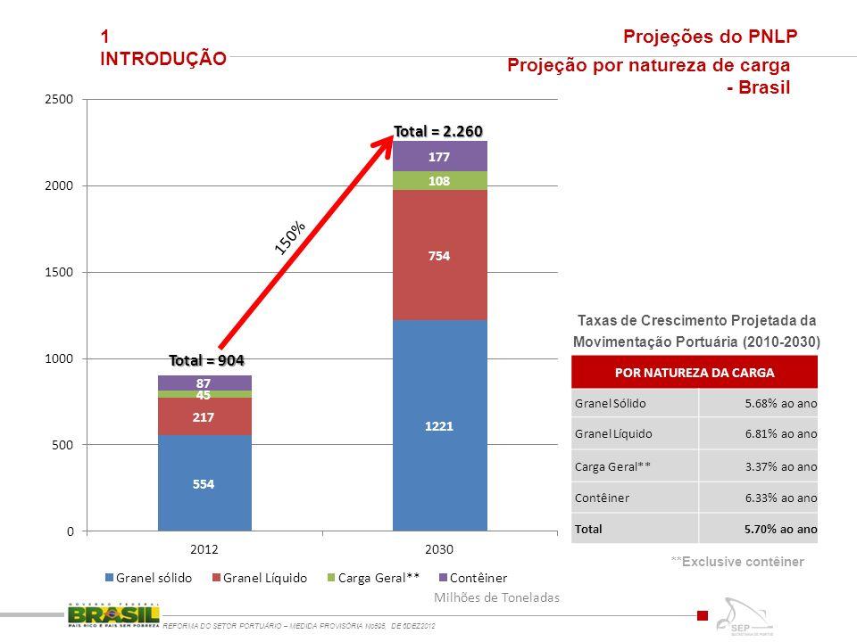 1 INTRODUÇÃO REFORMA DO SETOR PORTUÁRIO – MEDIDA PROVISÓRIA No595, DE 6DEZ2012 Projeções do PNLP Taxas de Crescimento Projetada da Movimentação Portuária (2010-2030) POR NATUREZA DA CARGA Granel Sólido5.68% ao ano Granel Líquido6.81% ao ano Carga Geral**3.37% ao ano Contêiner6.33% ao ano Total5.70% ao ano Projeção por natureza de carga - Brasil **Exclusive contêiner Total = 904 Total = 2.260 Milhões de Toneladas 150%
