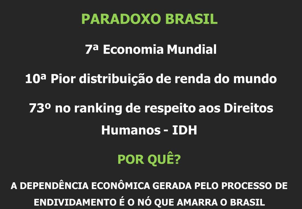 PARADOXO BRASIL 7ª Economia Mundial 10ª Pior distribuição de renda do mundo 73º no ranking de respeito aos Direitos Humanos - IDH POR QUÊ.
