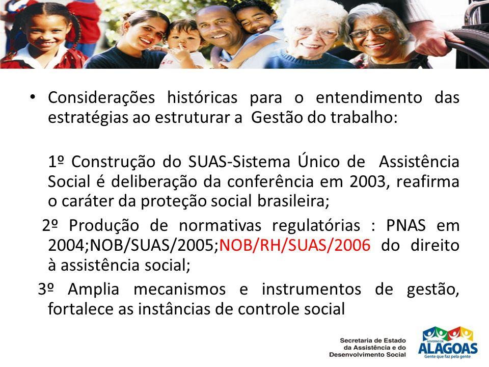 Considerações históricas para o entendimento das estratégias ao estruturar a Gestão do trabalho: 1º Construção do SUAS-Sistema Único de Assistência Social é deliberação da conferência em 2003, reafirma o caráter da proteção social brasileira; 2º Produção de normativas regulatórias : PNAS em 2004;NOB/SUAS/2005;NOB/RH/SUAS/2006 do direito à assistência social; 3º Amplia mecanismos e instrumentos de gestão, fortalece as instâncias de controle social