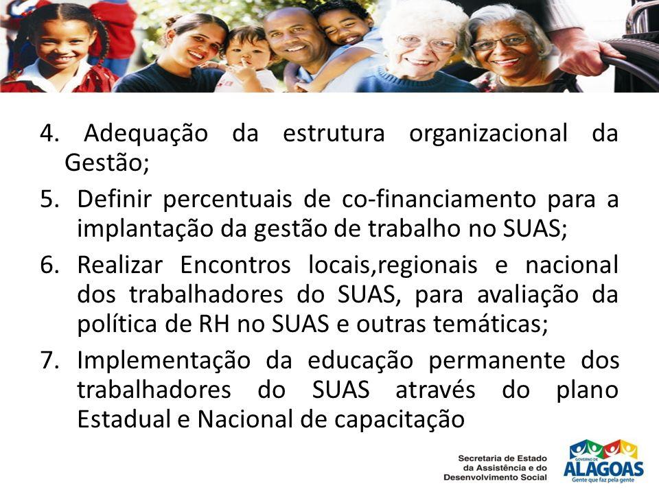 4. Adequação da estrutura organizacional da Gestão; 5.Definir percentuais de co-financiamento para a implantação da gestão de trabalho no SUAS; 6.Real