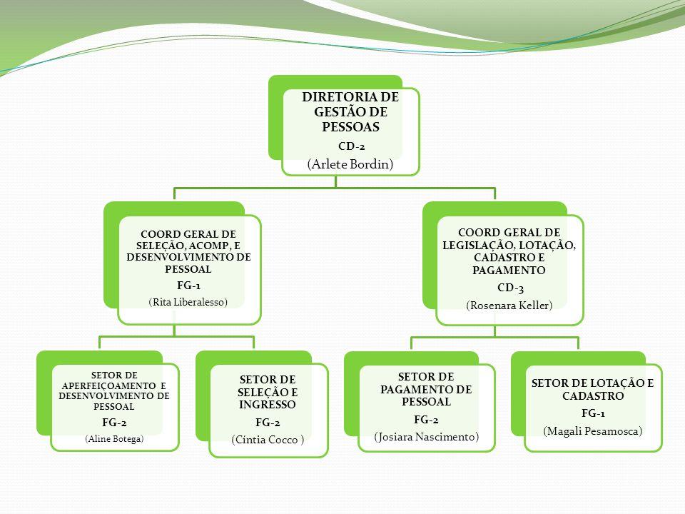 DIRETORIA DE GESTÃO DE PESSOAS CD-2 (Arlete Bordin) COORD GERAL DE LEGISLAÇÃO, LOTAÇÃO, CADASTRO E PAGAMENTO CD-3 (Rosenara Keller) SETOR DE LOTAÇÃO E
