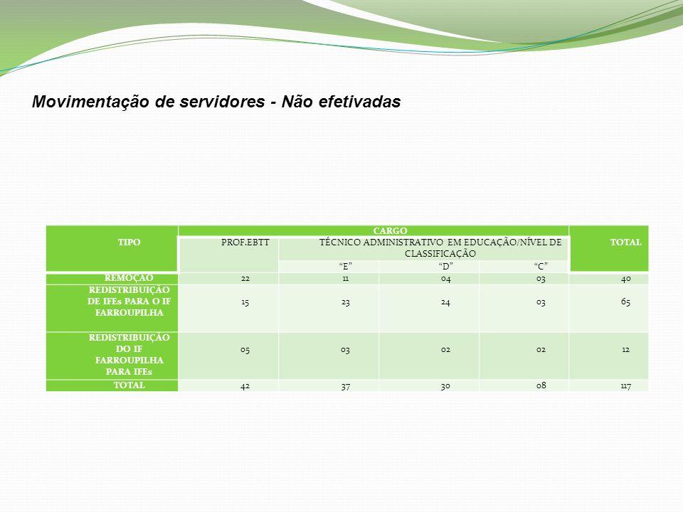 TIPO CARGO TOTAL PROF.EBTTTÉCNICO ADMINISTRATIVO EM EDUCAÇÃO/NÍVEL DE CLASSIFICAÇÃO EDC REMOÇÃO2211040340 REDISTRIBUIÇÃO DE IFEs PARA O IF FARROUPILHA