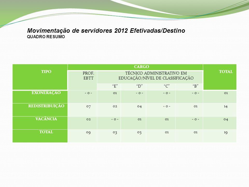 TIPO CARGO TOTAL PROF. EBTT TÉCNICO ADMINISTRATIVO EM EDUCAÇÃO/NÍVEL DE CLASSIFICAÇÃO EDCB EXONERAÇÃO- 0 -01- 0 - 01 REDISTRIBUIÇÃO07 0204- 0 -0114 VA