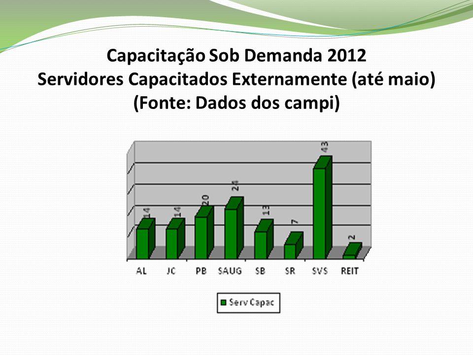 Capacitação Sob Demanda 2012 Servidores Capacitados Externamente (até maio) (Fonte: Dados dos campi)