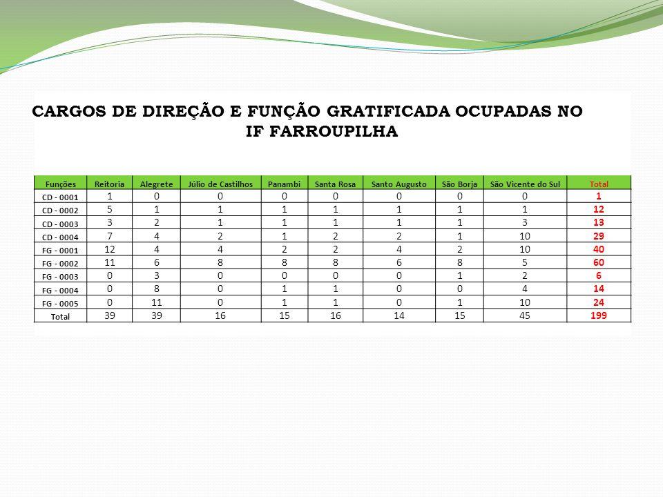FunçõesReitoriaAlegreteJúlio de CastilhosPanambiSanta RosaSanto AugustoSão BorjaSão Vicente do SulTotal CD - 0001 100000001 CD - 0002 5111111112 CD -