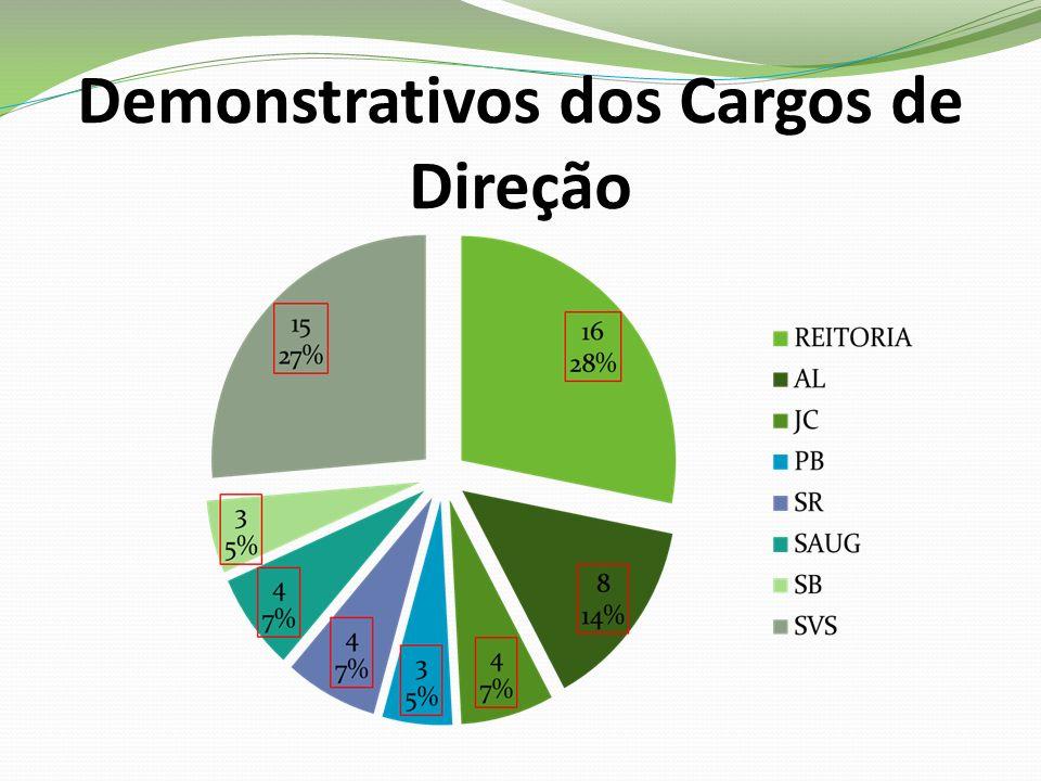 Demonstrativos dos Cargos de Direção