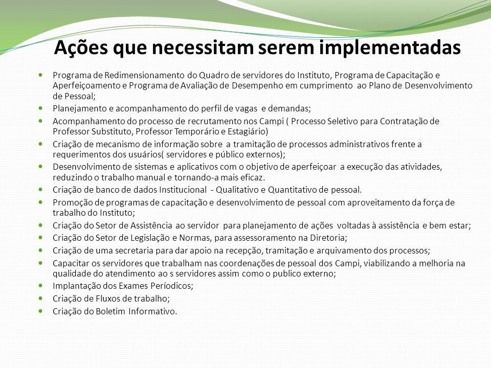 Ações que necessitam serem implementadas Programa de Redimensionamento do Quadro de servidores do Instituto, Programa de Capacitação e Aperfeiçoamento