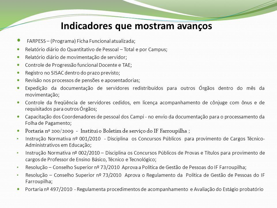 Indicadores que mostram avanços FARPESS – (Programa) Ficha Funcional atualizada; Relatório diário do Quantitativo de Pessoal – Total e por Campus; Rel