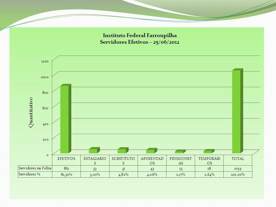 Projetos Capacitação Submetidos - 2012
