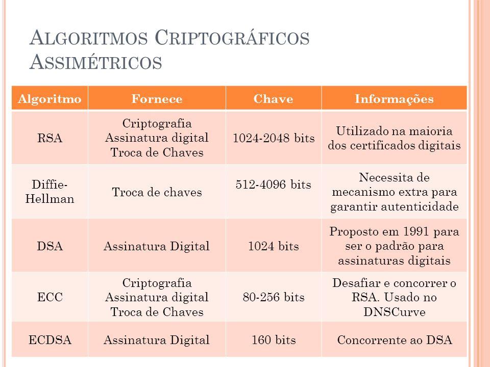 A LGORITMOS C RIPTOGRÁFICOS A SSIMÉTRICOS AlgoritmoForneceChaveInformações RSA Criptografia Assinatura digital Troca de Chaves 1024-2048 bits Utilizado na maioria dos certificados digitais Diffie- Hellman Troca de chaves 512-4096 bits Necessita de mecanismo extra para garantir autenticidade DSAAssinatura Digital1024 bits Proposto em 1991 para ser o padrão para assinaturas digitais ECC Criptografia Assinatura digital Troca de Chaves 80-256 bits Desafiar e concorrer o RSA.