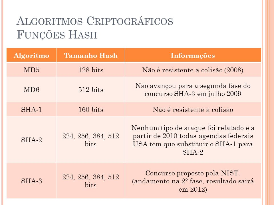A LGORITMOS C RIPTOGRÁFICOS F UNÇÕES H ASH AlgoritmoTamanho HashInformações MD5128 bitsNão é resistente a colisão (2008) MD6512 bits Não avançou para a segunda fase do concurso SHA-3 em julho 2009 SHA-1160 bitsNão é resistente a colisão SHA-2 224, 256, 384, 512 bits Nenhum tipo de ataque foi relatado e a partir de 2010 todas agencias federais USA tem que substituir o SHA-1 para SHA-2 SHA-3 224, 256, 384, 512 bits Concurso proposto pela NIST.