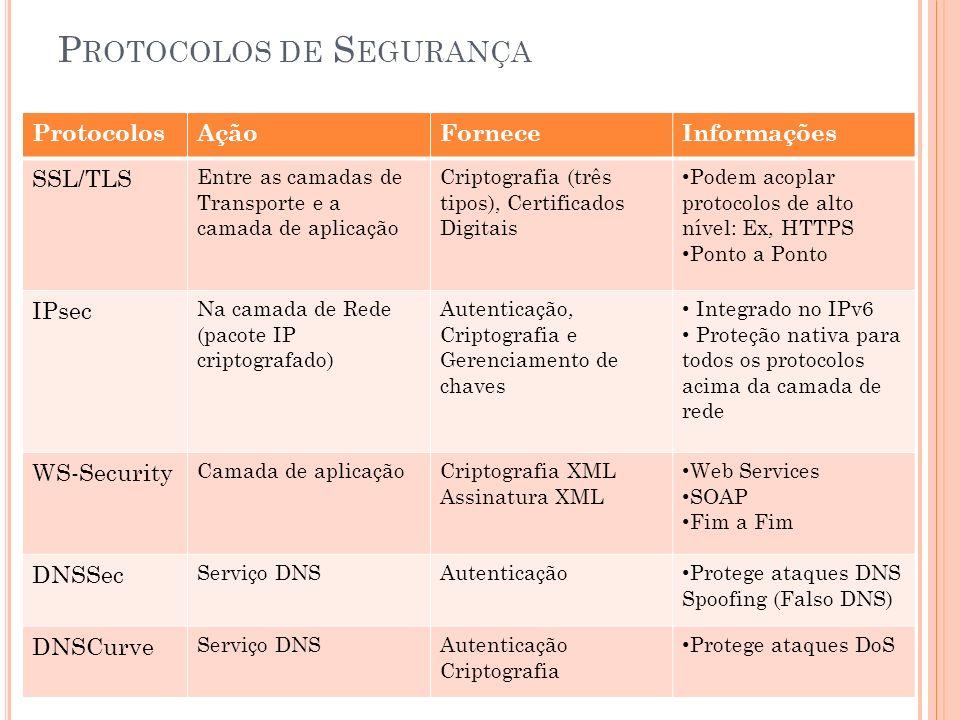 P ROTOCOLOS DE S EGURANÇA ProtocolosAçãoForneceInformações SSL/TLS Entre as camadas de Transporte e a camada de aplicação Criptografia (três tipos), Certificados Digitais Podem acoplar protocolos de alto nível: Ex, HTTPS Ponto a Ponto IPsec Na camada de Rede (pacote IP criptografado) Autenticação, Criptografia e Gerenciamento de chaves Integrado no IPv6 Proteção nativa para todos os protocolos acima da camada de rede WS-Security Camada de aplicaçãoCriptografia XML Assinatura XML Web Services SOAP Fim a Fim DNSSec Serviço DNSAutenticação Protege ataques DNS Spoofing (Falso DNS) DNSCurve Serviço DNSAutenticação Criptografia Protege ataques DoS