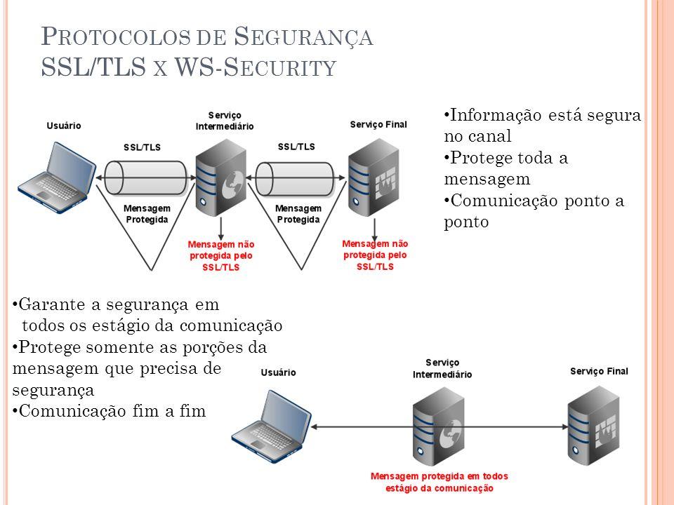 P ROTOCOLOS DE S EGURANÇA SSL/TLS X WS-S ECURITY Informação está segura no canal Protege toda a mensagem Comunicação ponto a ponto Garante a segurança em todos os estágio da comunicação Protege somente as porções da mensagem que precisa de segurança Comunicação fim a fim