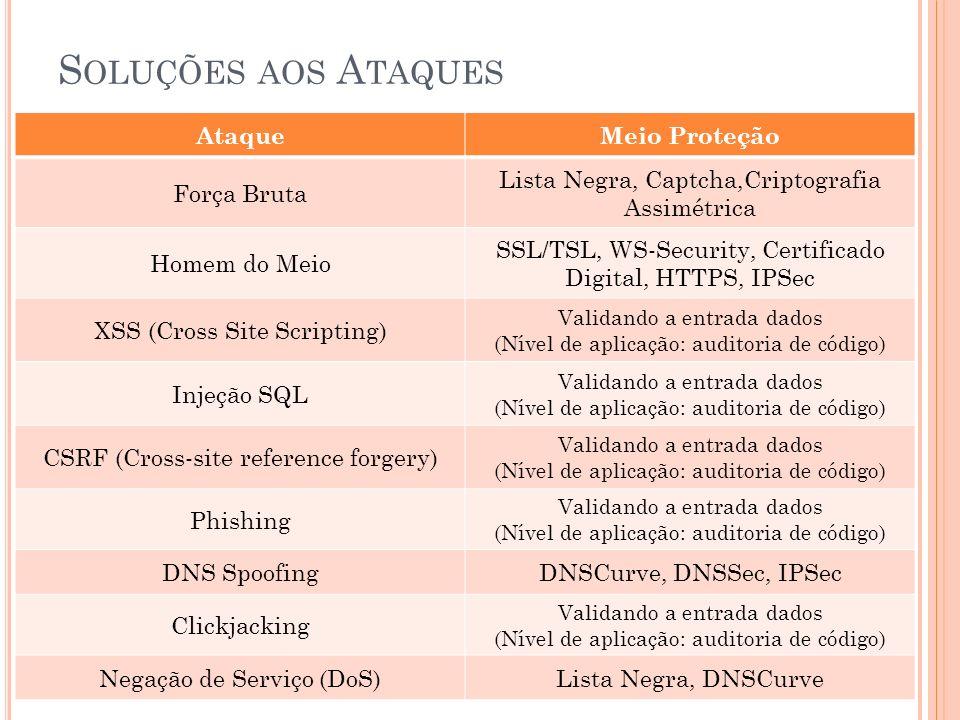 S OLUÇÕES AOS A TAQUES AtaqueMeio Proteção Força Bruta Lista Negra, Captcha,Criptografia Assimétrica Homem do Meio SSL/TSL, WS-Security, Certificado Digital, HTTPS, IPSec XSS (Cross Site Scripting) Validando a entrada dados (Nível de aplicação: auditoria de código) Injeção SQL Validando a entrada dados (Nível de aplicação: auditoria de código) CSRF (Cross-site reference forgery) Validando a entrada dados (Nível de aplicação: auditoria de código) Phishing Validando a entrada dados (Nível de aplicação: auditoria de código) DNS SpoofingDNSCurve, DNSSec, IPSec Clickjacking Validando a entrada dados (Nível de aplicação: auditoria de código) Negação de Serviço (DoS)Lista Negra, DNSCurve